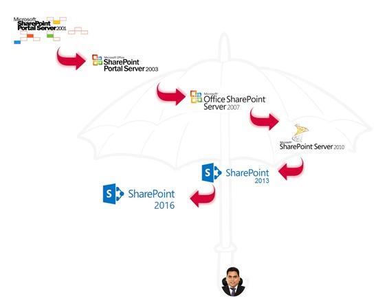 SharePoint versions under Riyaz's Umbrella